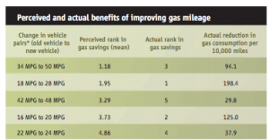 Figure 1 and 2: Relationship between MPG and gallons per 10,000 miles (left) and actual amount of gas savings (right). 1